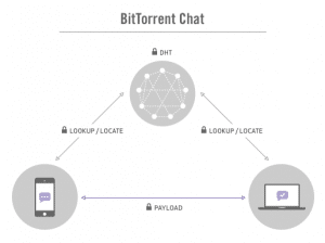bleep-bittorrent-chat