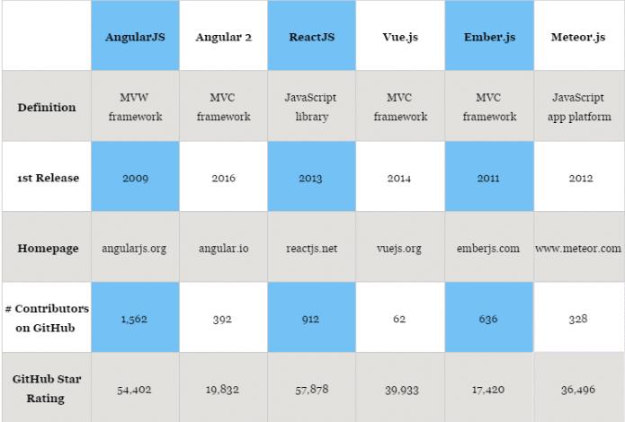 comparatif_framework_js
